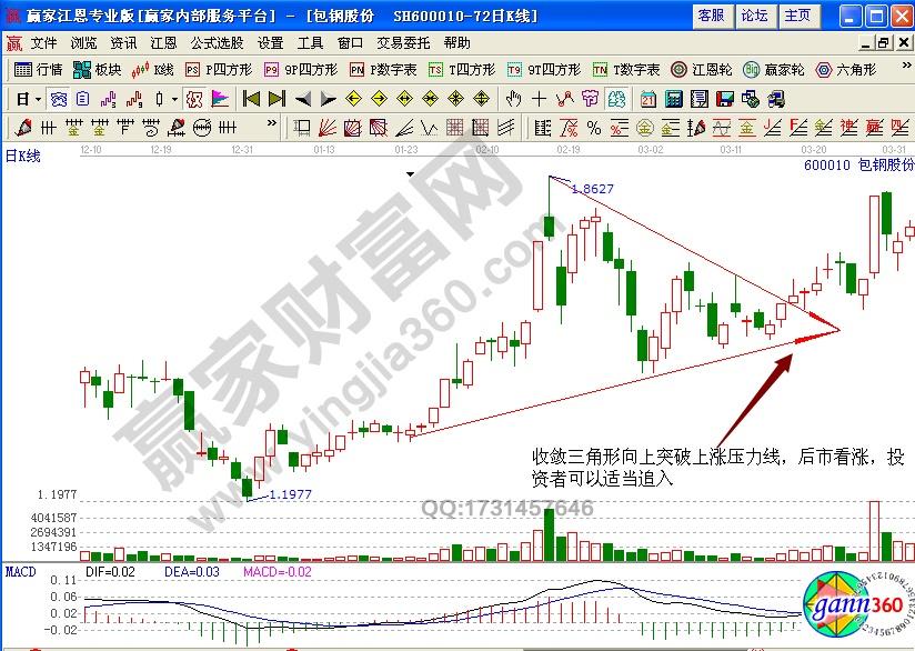 收敛三角形K线形态实战解析股价走势